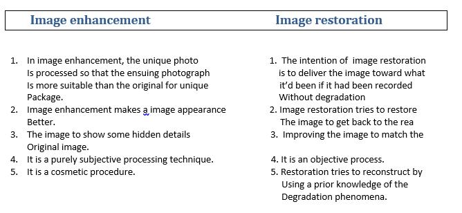 image-enhancement-and-image-restoration