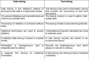 Data Mining vs Text Mining