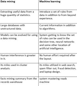 Data Mining vs Machine learning